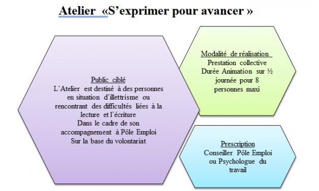 S'exprimer pour avancer         Pôle emploi Mondeville – MONDEVILLE (14)